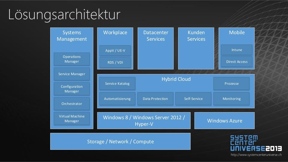 Katalog Hybrid Cloud Prozesse Orchestrator Automatisierung Data Protection Self-Service Monitoring