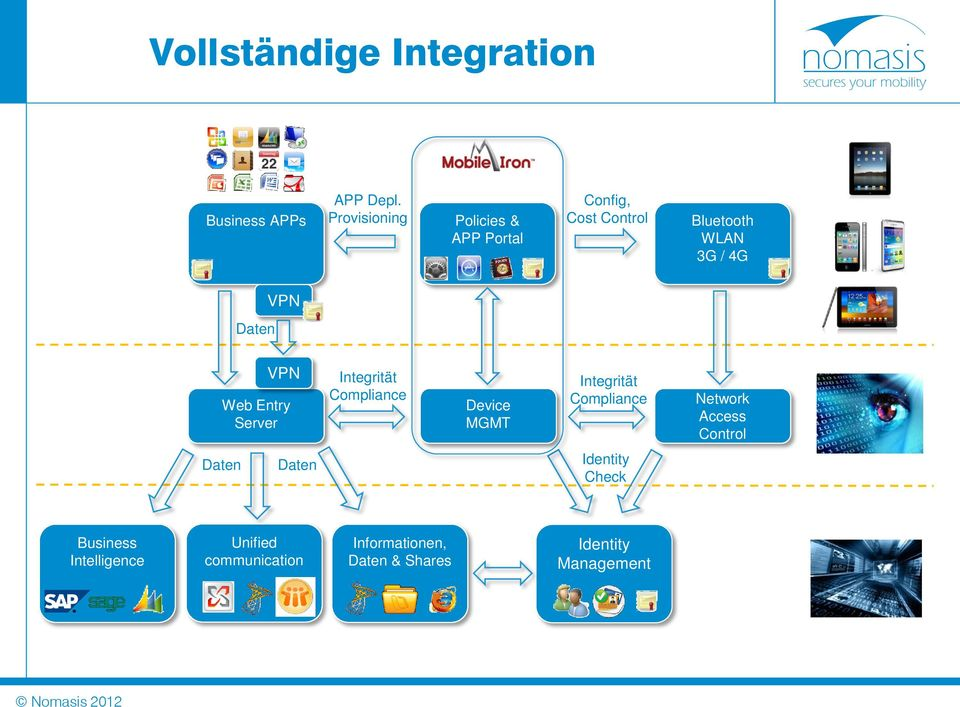 VPN Web Entry Server Integrität Compliance Device MGMT Integrität Compliance Network