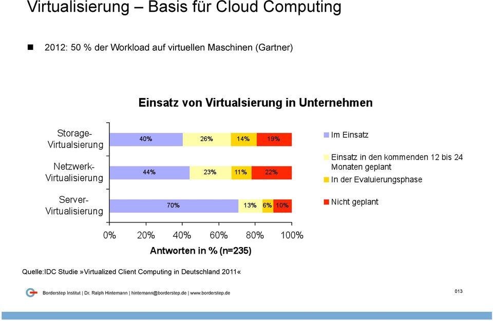 Maschinen (Gartner) Quelle:IDC