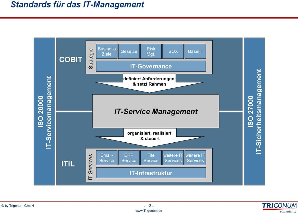 IT-Governance IT-Service File Service IT-Infrastruktur SOX definiert Anforderungen & setzt