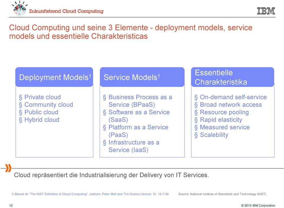 Charakteristika On-demand self-service Broad network access Resource pooling Rapid elasticity Measured service Scalebility Cloud repräsentiert die Industrialisierung der