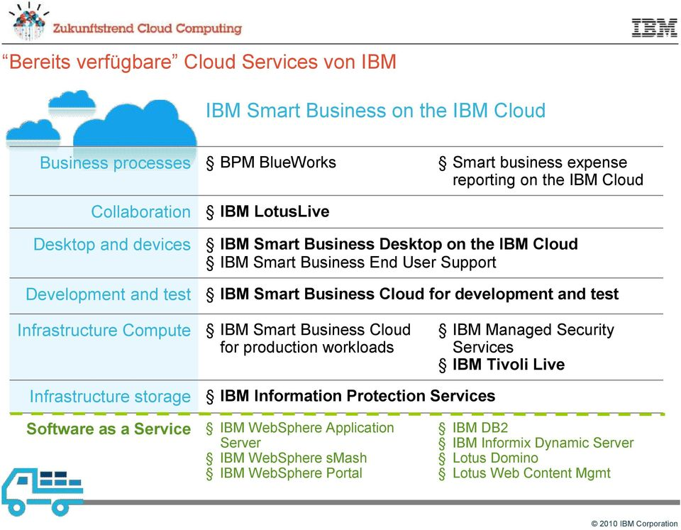 and test Infrastructure Compute IBM Smart Business Cloud for production workloads IBM Managed Security Services IBM Tivoli Live Infrastructure storage IBM Information