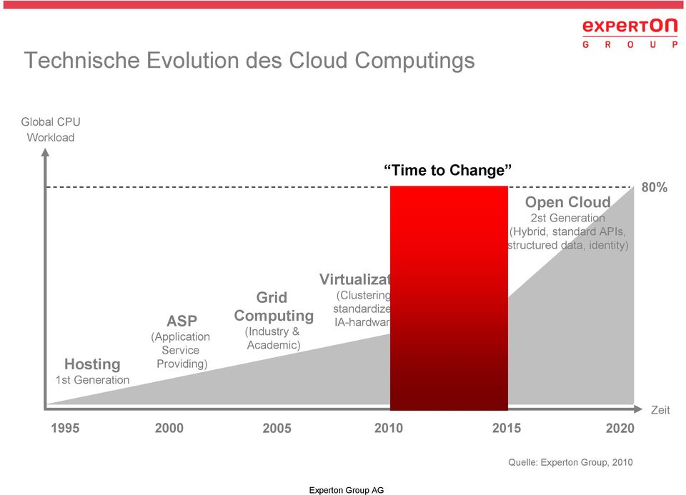 IA-hardware) Time to Change Cloud 1st Generation (Storage, CPU, Saas) Open Cloud 2st Generation (Hybrid,