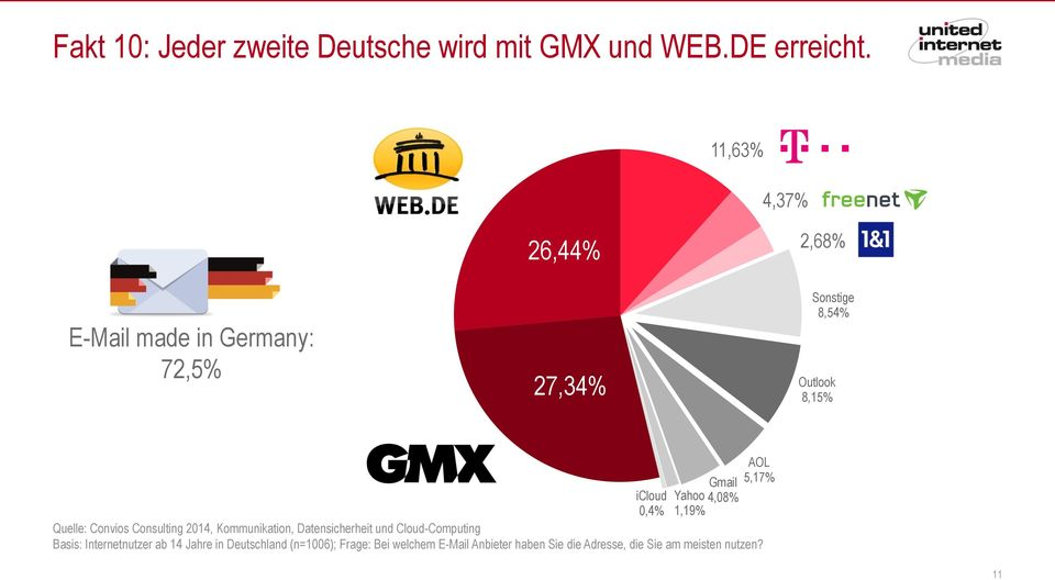 Gmail Yahoo 4,08% 1,19% Quelle: Convios Consulting 2014, Kommunikation, Datensicherheit und Cloud-Computing