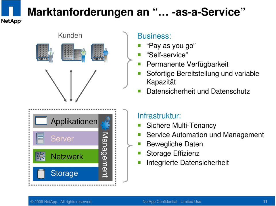 Applikationen Server Netzwerk Storage Management Infrastruktur: Sichere Multi-Tenancy Service