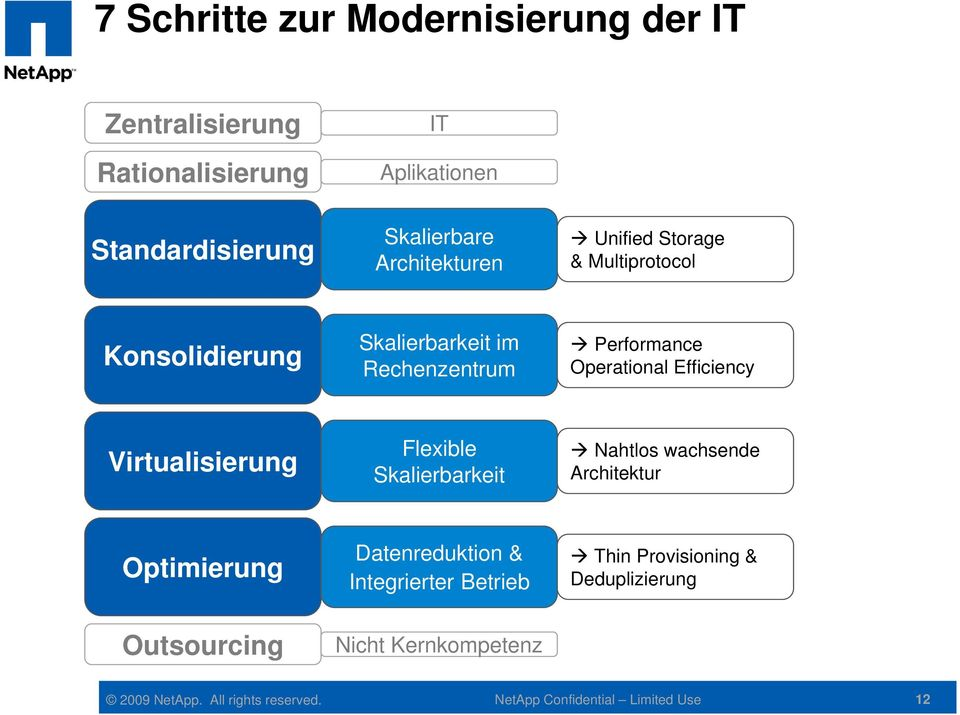 Operational Efficiency Virtualisierung Flexible Skalierbarkeit Nahtlos wachsende Architektur Optimierung