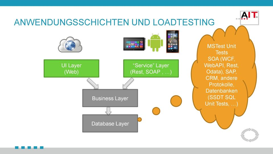 Tests SOA (WCF, WebAPI, Rest, Odata), SAP, CRM, andere