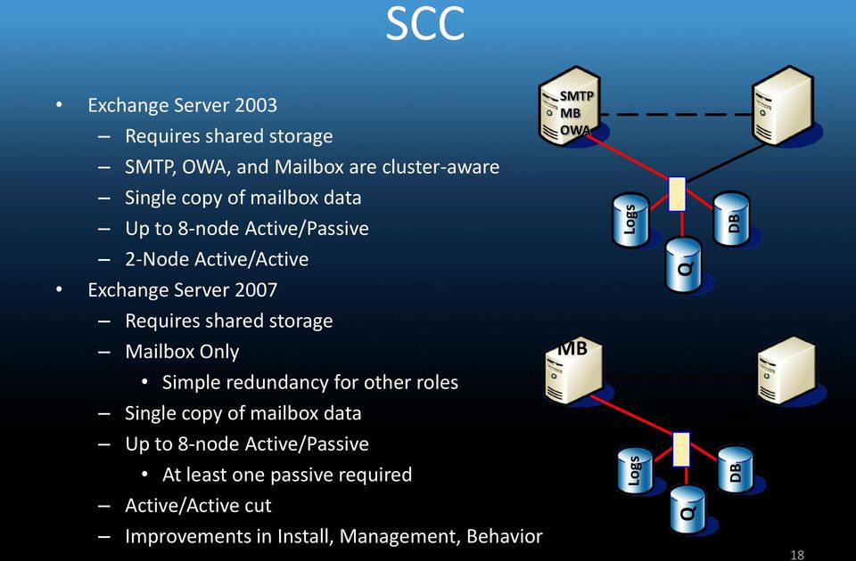 shared storage Mailbox Only Simple redundancy for other roles Single copy of mailbox data Up to 8-node