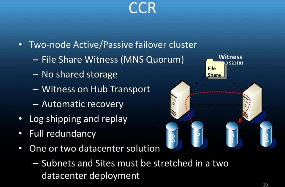 shipping and replay Full redundancy One or two datacenter solution File Share