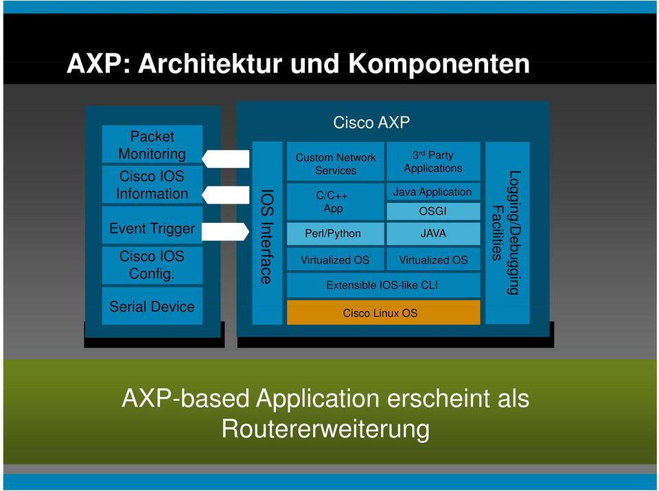 IOS Inte erface Cisco AXP Custom Network Services C/C++ App Perl/Python Virtualized OS 3 rd Party