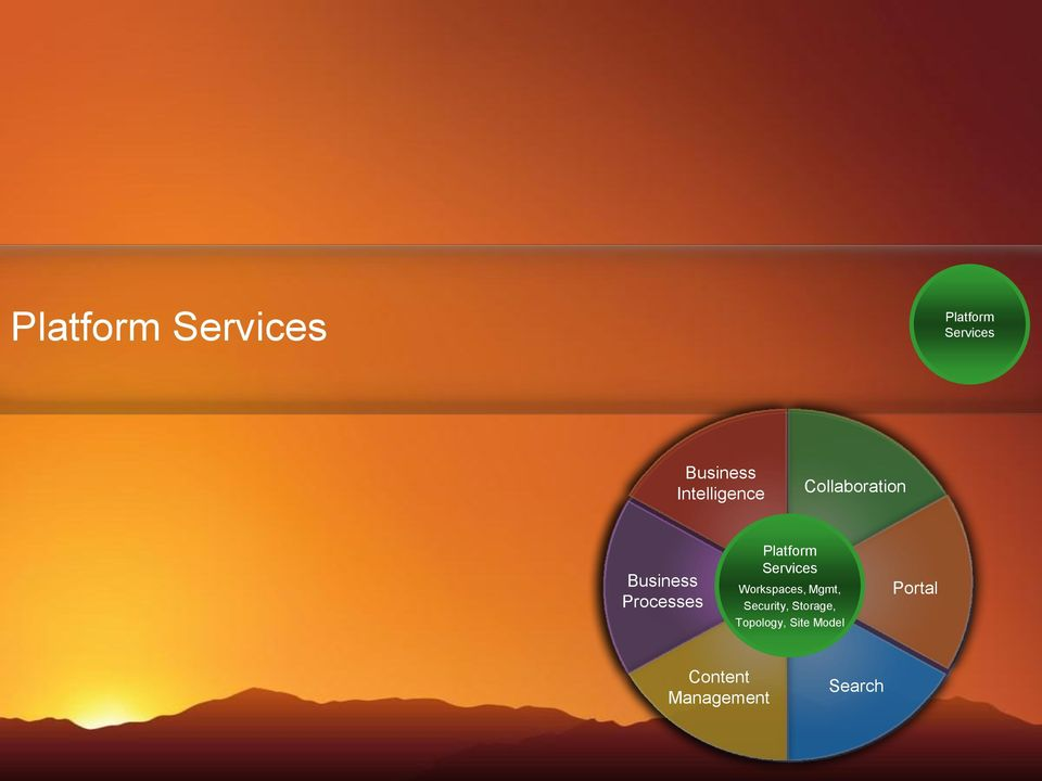 Platform Services Workspaces, Mgmt, Security,