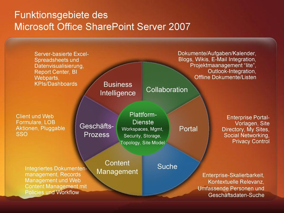 SSO Geschäfts- Prozess Plattform- Dienste Workspaces, Mgmt, Security, Storage, Topology, Site Model Portal Enterprise Portal- Vorlagen, Site Directory, My Sites, Social Networking, Privacy Control