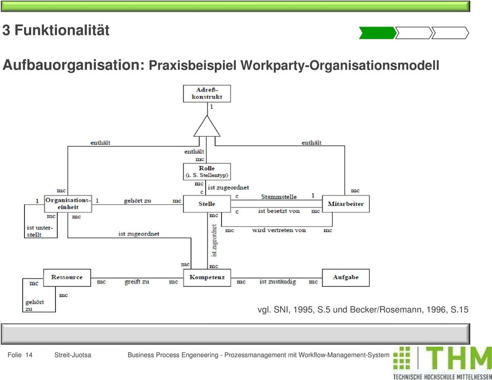 Workparty-Organisationsmodell vgl.