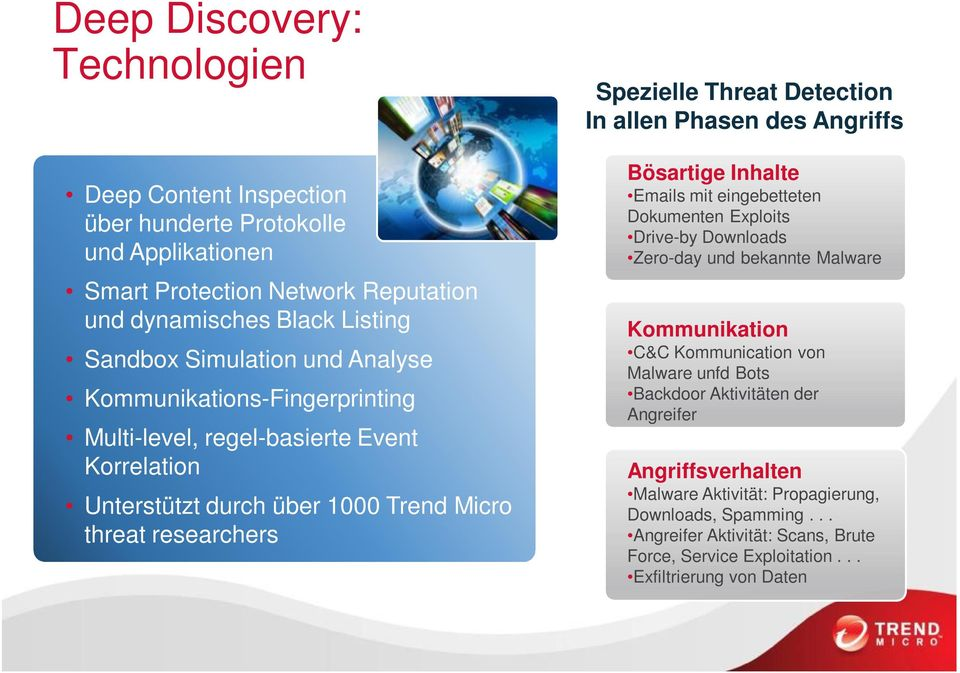 Analyse Kommunikations-Fingerprinting Multi-level, regel-basierte Event Korrelation Unterstützt durch über 1000 Trend Micro threat researchers C&C Kommunication von Malware unfd Bots