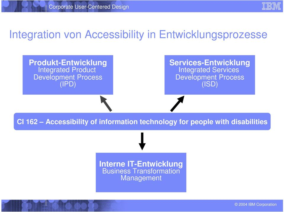 Services Development Process (ISD) CI 162 Accessibility of information