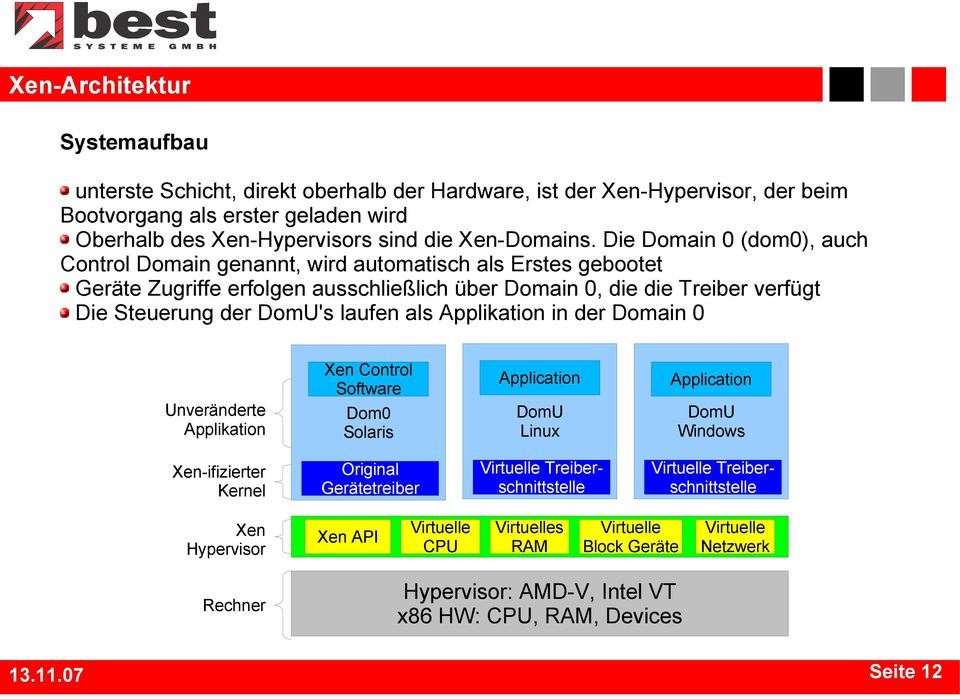 als in der Domain 0 Xen Control Software Application Application Unveränderte Dom0 Solaris DomU Linux DomU Windows Xen-ifizierter Kernel Original Gerätetreiber Virtuelle Treiberschnittstelle