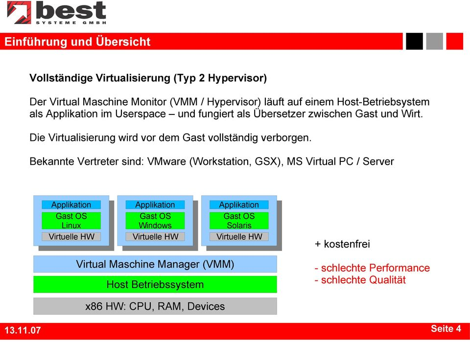 Bekannte Vertreter sind: VMware (Workstation, GSX), MS Virtual PC / Server Gast OS Linux Virtuelle HW Gast OS Windows Virtuelle HW Gast OS Solaris