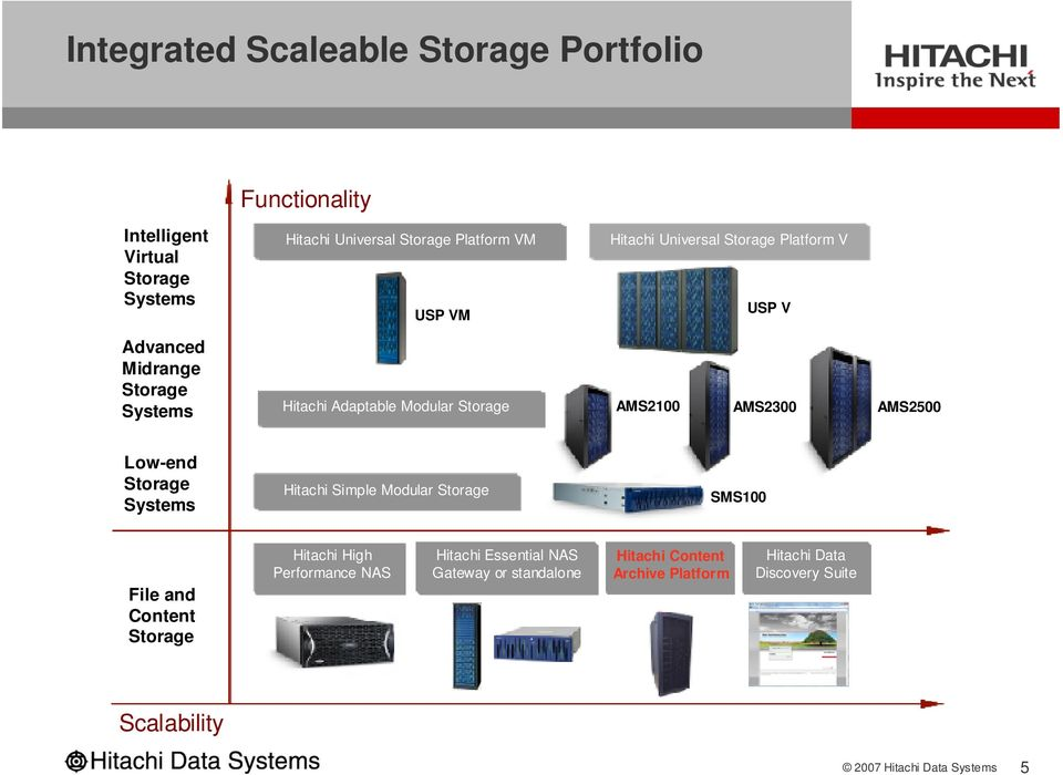 AMS2100 AMS2300 AMS2500 Low-end Storage Systems Hitachi Simple Modular Storage SMS100 File and Content Storage Hitachi High
