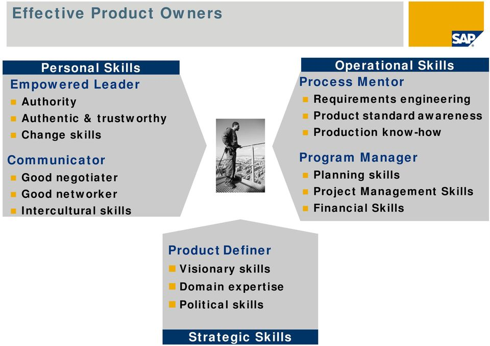 Requirements engineering Product standard awareness Production know-how Program Manager Planning skills