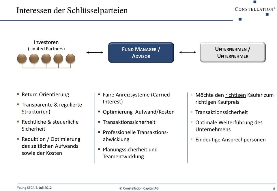 Anreizsysteme (Carried Interest) Optimierung Aufwand/Kosten Transaktionssicherheit Professionelle Transaktionsabwicklung Planungssicherheit und