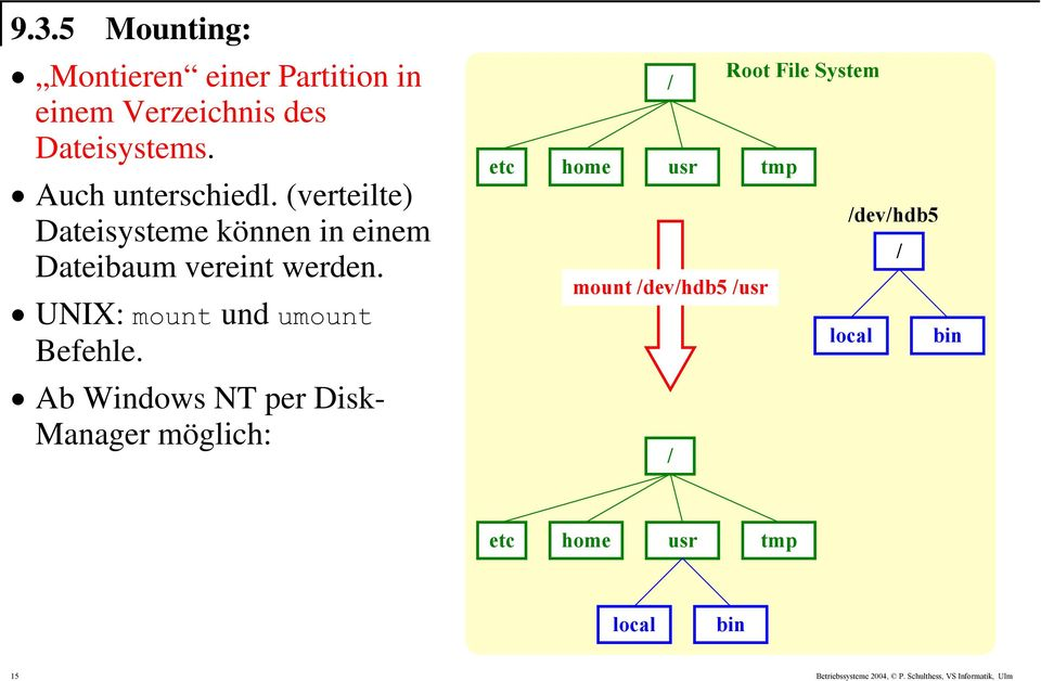 Ab Windows NT per Disk- Manager möglich: etc / Root File System home usr tmp /dev/hdb5 / mount
