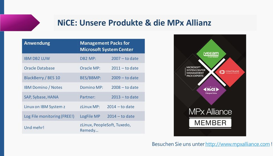 2008 to date SAP, Sybase, HANA Partner: 2013 to date Linux on IBM System z zlinux MP: 2014 to date Log File monitoring