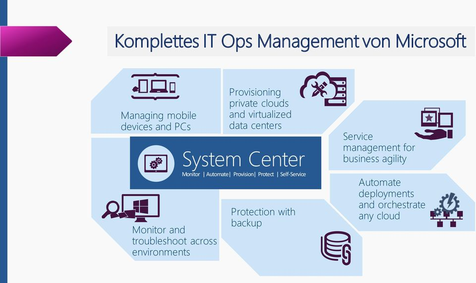 centers System Center Monitor Automate Provision Protect Self-Service Protection with