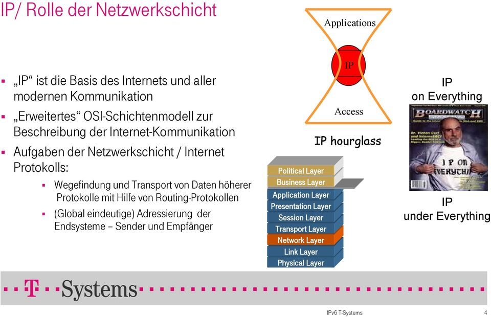 Hilfe von Routing-Protokollen (Global eindeutige) Adressierung der Endsysteme Sender und Empfänger Political Layer Business Layer Application Layer