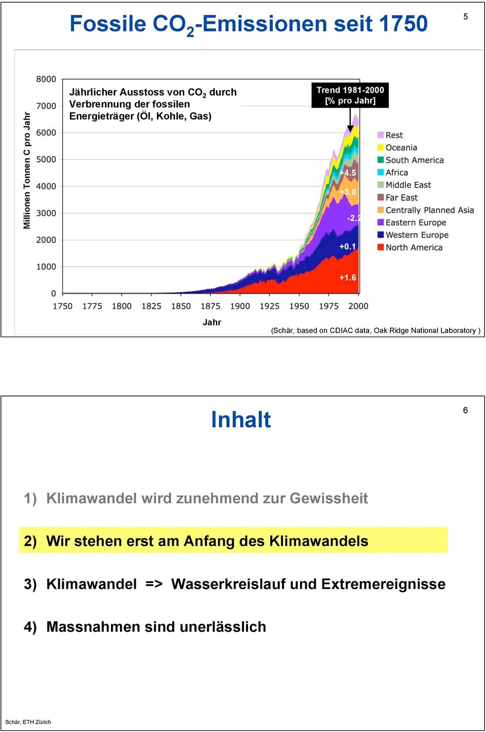 6 Jahr (Schär, based on CDIAC data, Oak Ridge National Laboratory ) Inhalt 6 1) Klimawandel wird zunehmend zur