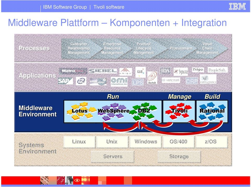 Middleware Environment Rational Systems