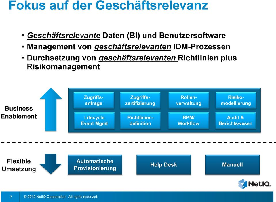 Business Enablement Zugriffsanfrage Lifecycle Event Mgmt Zugriffszertifizierung Richtliniendefinition