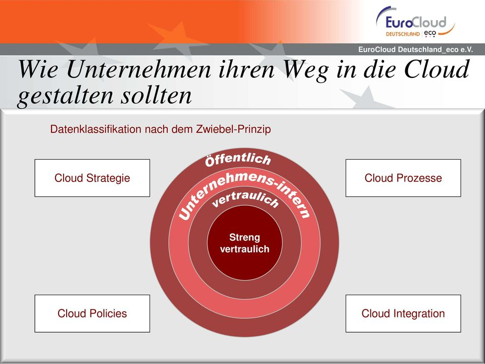 dem Zwiebel-Prinzip Cloud Strategie Cloud