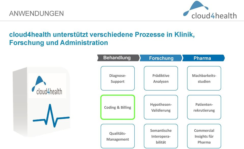 & Billing Semantische Interoperabilität Hypothesen- Validierung Diagnose-