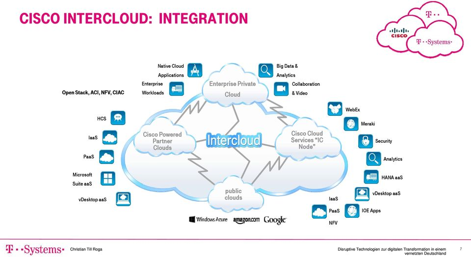 WebEx IaaS PaaS HCS Cisco Powered Partner Clouds Cisco Cloud Services IC Node Meraki