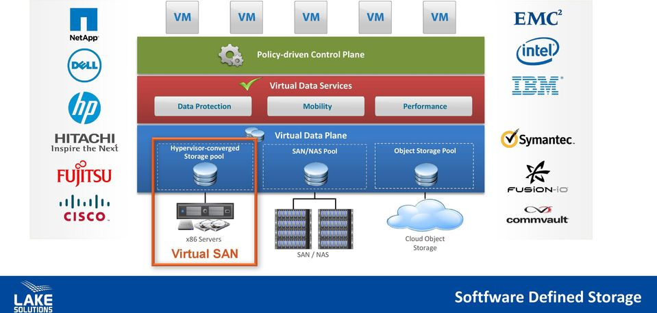 pool Virtual Data Plane SAN/NAS Pool Object Storage Pool x86