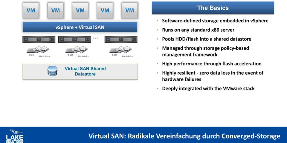 management framework Virtual SAN Shared Datastore High performance through flash acceleration Highly resilient - zero data