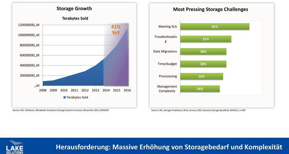 Terabytes Sold Management Complexity 24% Source: IDC, Yezhkova, Worldwide Enterprise Storage Systems Forecast, November 2013, #244293 Source: