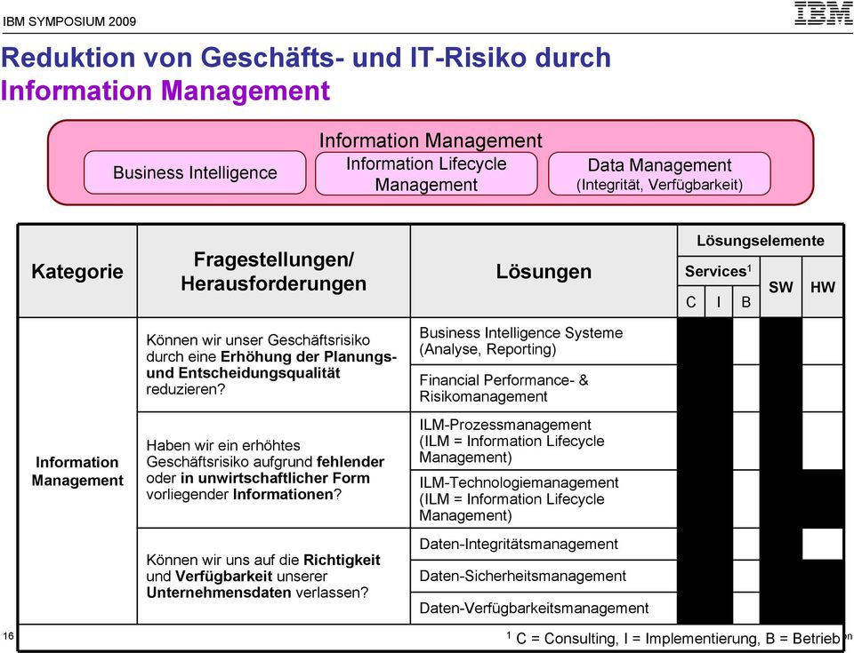 Business Intelligence Systeme (Analyse, Reporting) Financial Performance- & Risikomanagement Information Management Haben wir ein erhöhtes Geschäftsrisiko aufgrund fehlender oder in