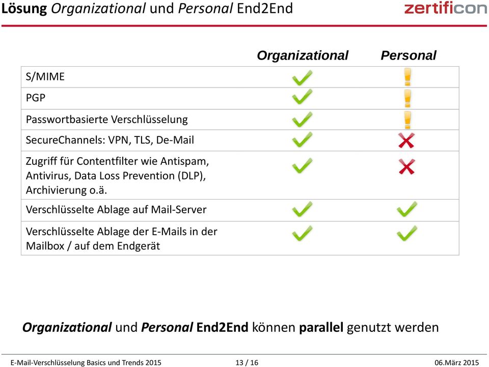 Loss Prevention (DLP), Archivierung o.ä.