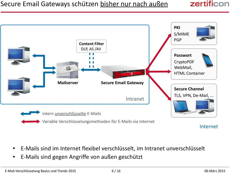 Variable Verschlüsselungsmethoden für E-Mails via Internet Secure Channel TLS, VPN, De-Mail,.