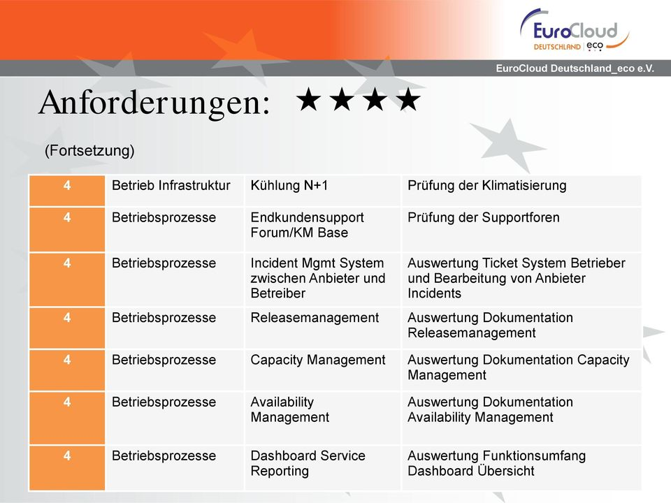 Betriebsprozesse Releasemanagement Auswertung Dokumentation Releasemanagement 4 Betriebsprozesse Capacity Management Auswertung Dokumentation Capacity Management 4
