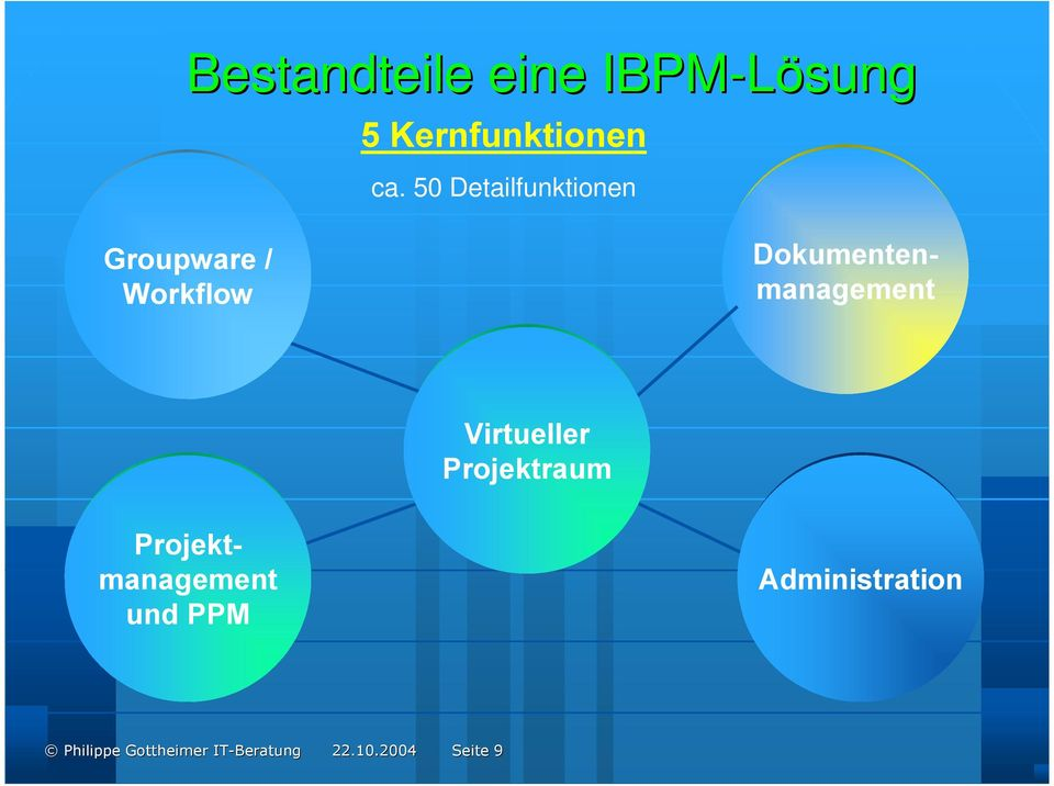 Dokumentenmanagement Virtueller Projektraum