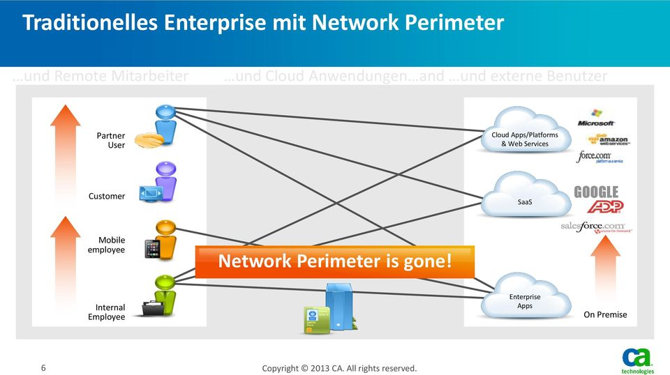 Web Services Customer SaaS GOOGLE Mobile employee Network Perimeter is gone!