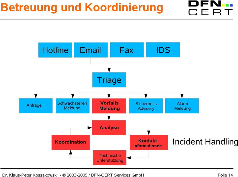 Analyse Koordination Kontakt Informationen Incident Handling Technische