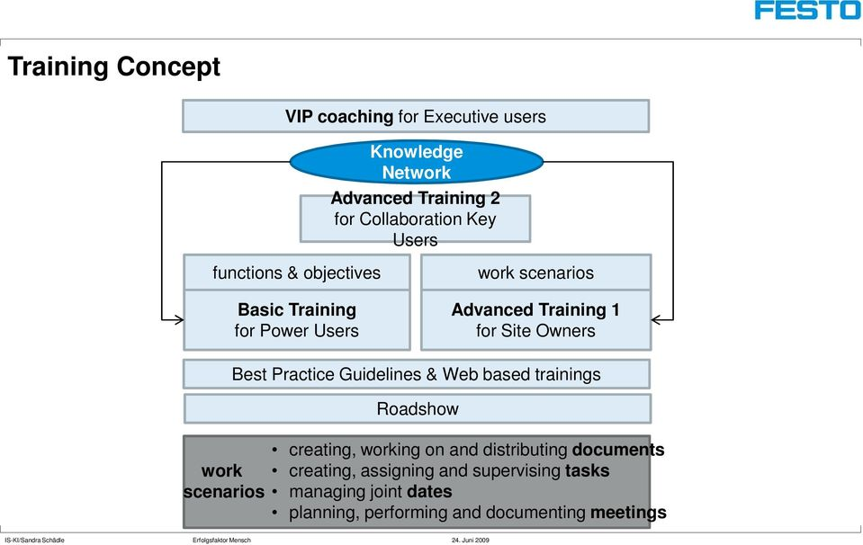 work scenarios Best Practice Guidelines & Web based trainings Roadshow creating, working on and distributing