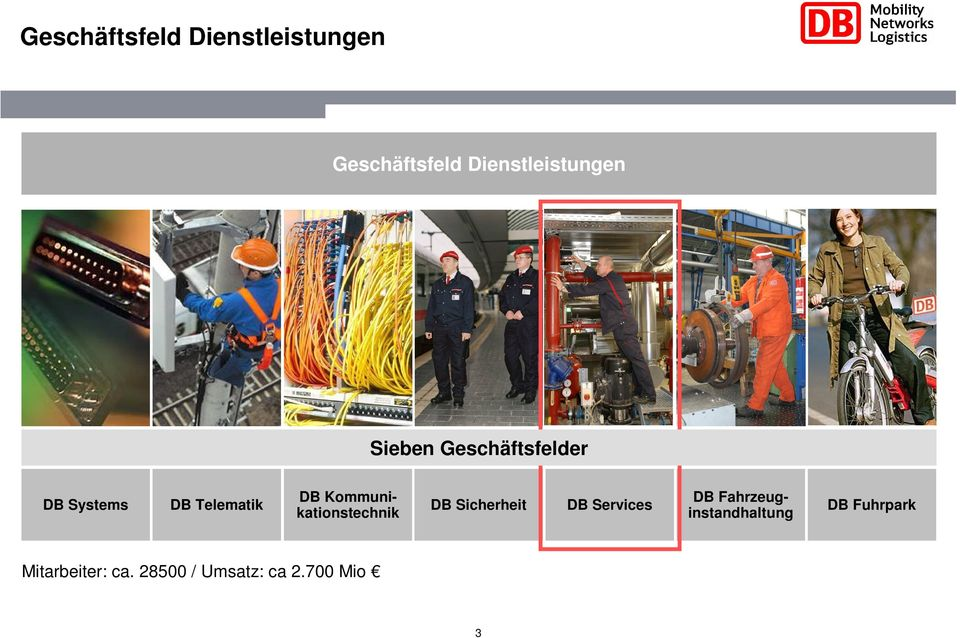 Kommunikationstechnik DB Sicherheit DB Services DB