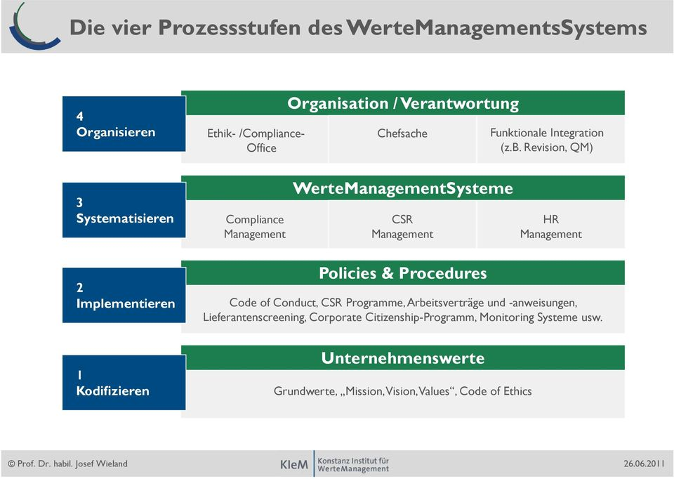 Revision, QM) 3 Systematisieren Compliance WerteSysteme CSR HR 2 Implementieren Policies & Procedures Code of Conduct,