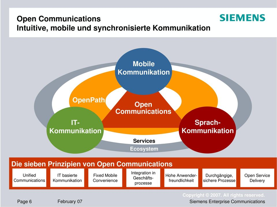 Communications Unified Communications IT basierte Kommunikation Fixed Mobile Convenience Integration in