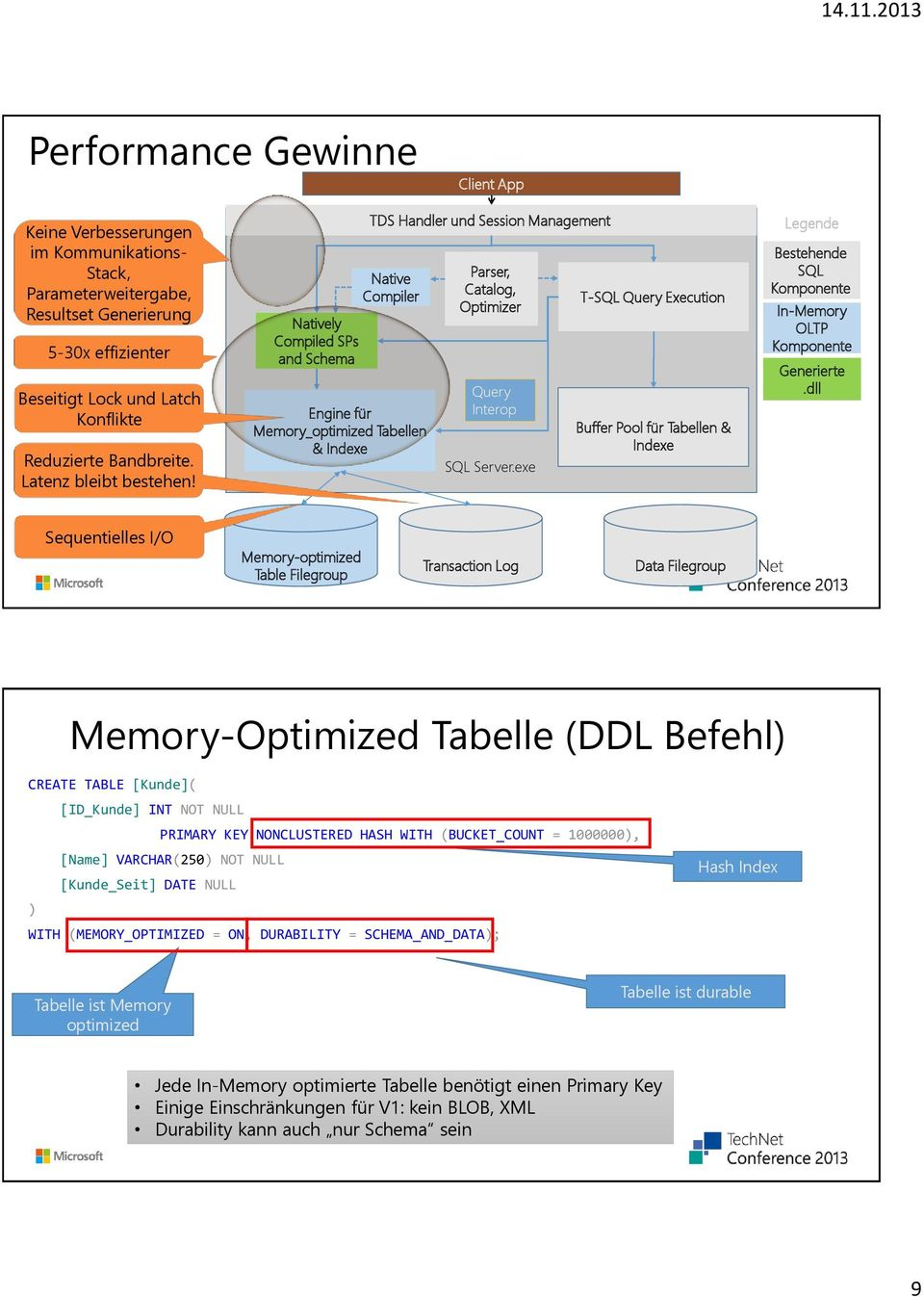 Natively Compiled SPs and Schema Engine für Memory_optimized Tabellen & Indexe TDS Handler und Session Management Native Compiler Parser, Catalog, Optimizer Query Interop SQL Server.
