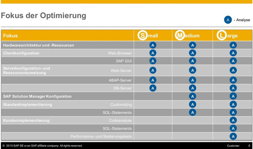 DB-Server SP Solution Manager Konfiguration Standardimplementierung Customizing SQL-Statements